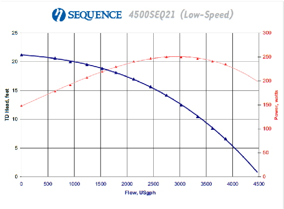 sequence4500graph